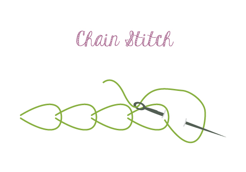 hand sewing chain stitch